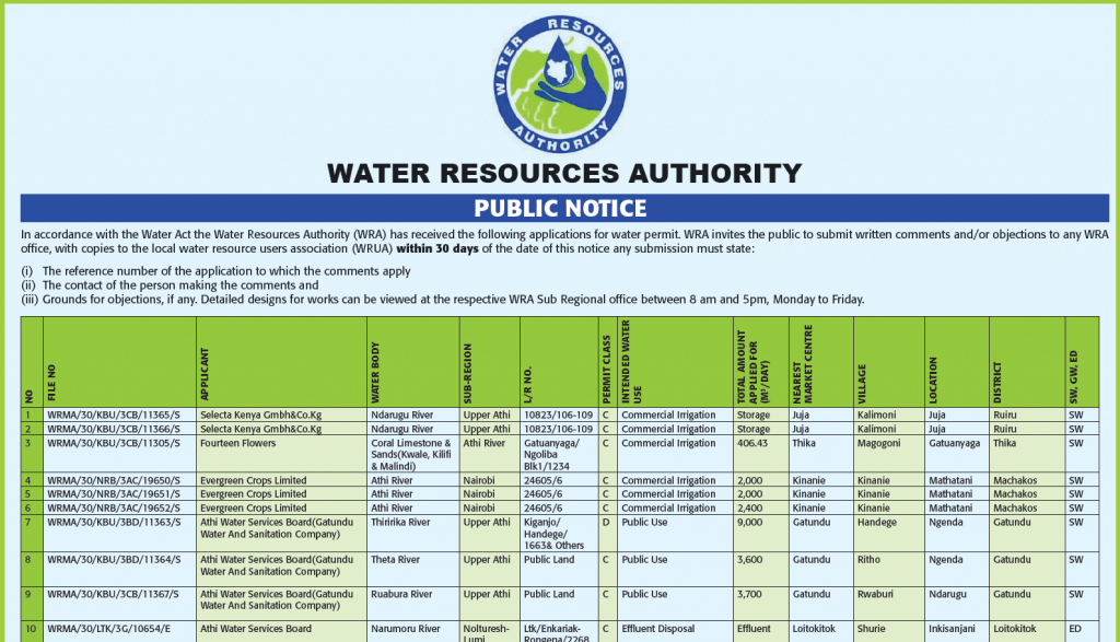 Notice to the Public on Applications for Water Permit.