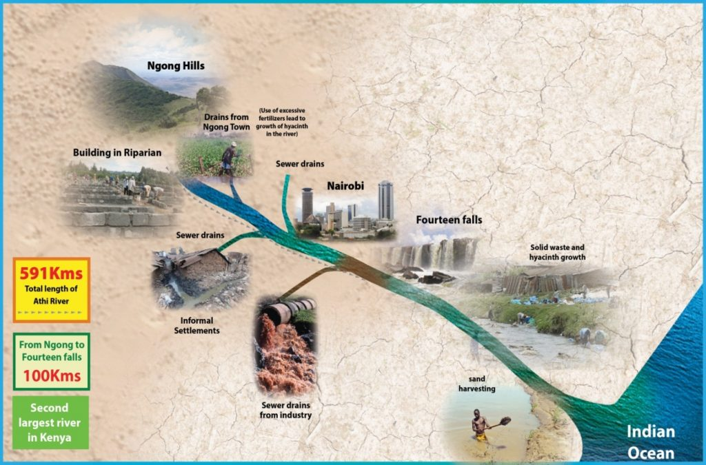 Figure 3:  Pollution sources along Athi River