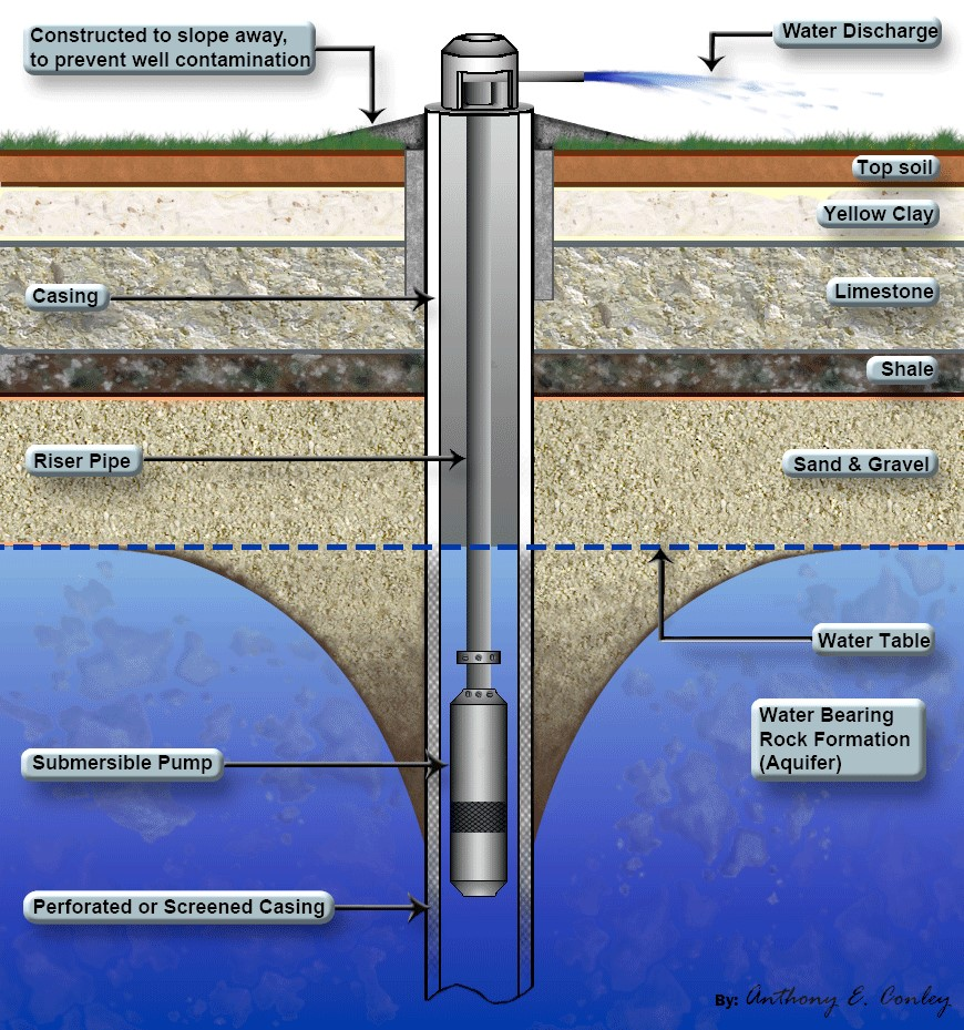 Cross Section of a drilled and equipped borehole